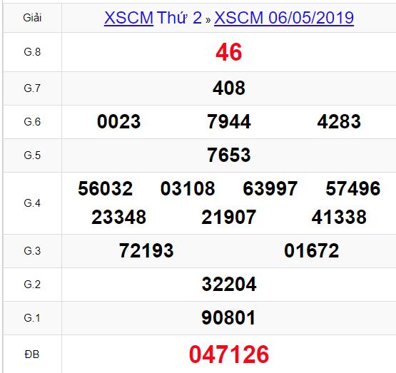 (XSCM 6/5) Kết quả xổ số Cà Mau hôm nay thứ 2 6/5/2019 - Ảnh 1.