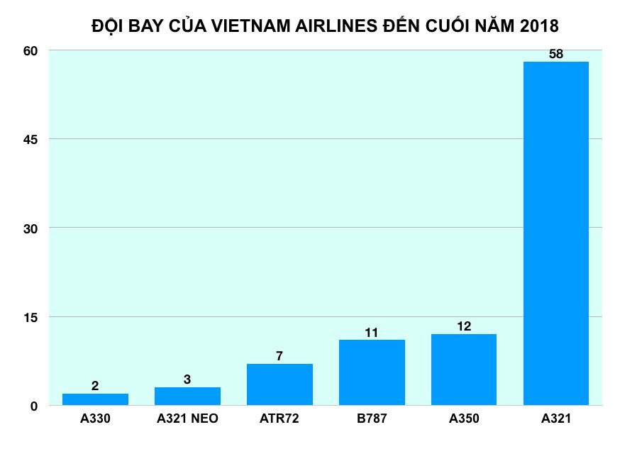 Vietnam Airline đẩy mạnh phân khúc giá rẻ, khẳng định là tương lai của ngành hàng không - Ảnh 4.