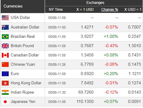 Giá USD hôm nay 9/5: Căng thẳng Mỹ - Trung, đồng đô la sụt nhẹ - Ảnh 1.
