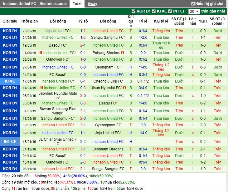 Link xem trực tiếp kết quả Seongnam vs Incheon United, 17h 1/6: K League   - Ảnh 2.