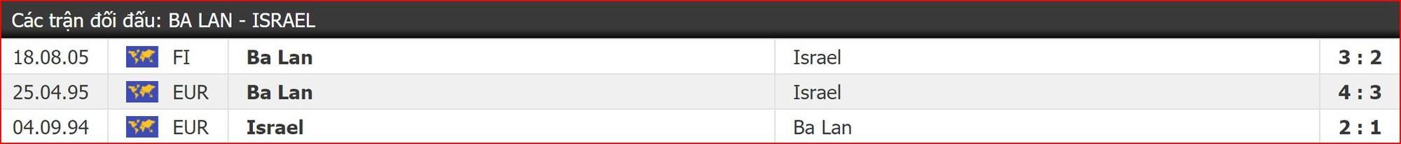 Nhận định Ba Lan vs Israel (2h00, 30/5) Vòng loại EURO 2020: Phân định ngôi thứ - Ảnh 4.
