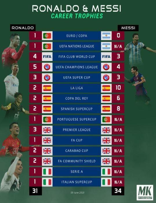 Lập kỷ lục chưa từng có trong lịch sử, Ronaldo vẫn chịu thua Messi - Ảnh 1.