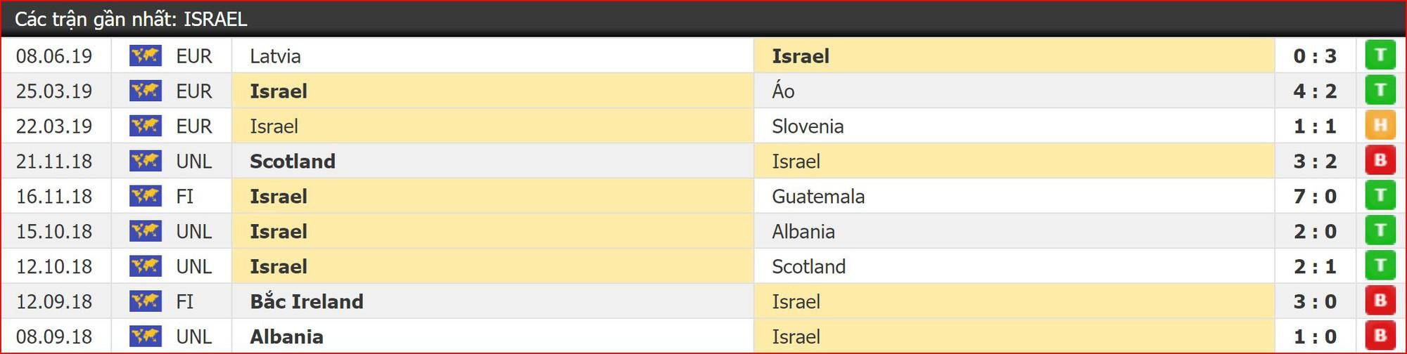 Nhận định Ba Lan vs Israel (2h00, 30/5) Vòng loại EURO 2020: Phân định ngôi thứ - Ảnh 2.