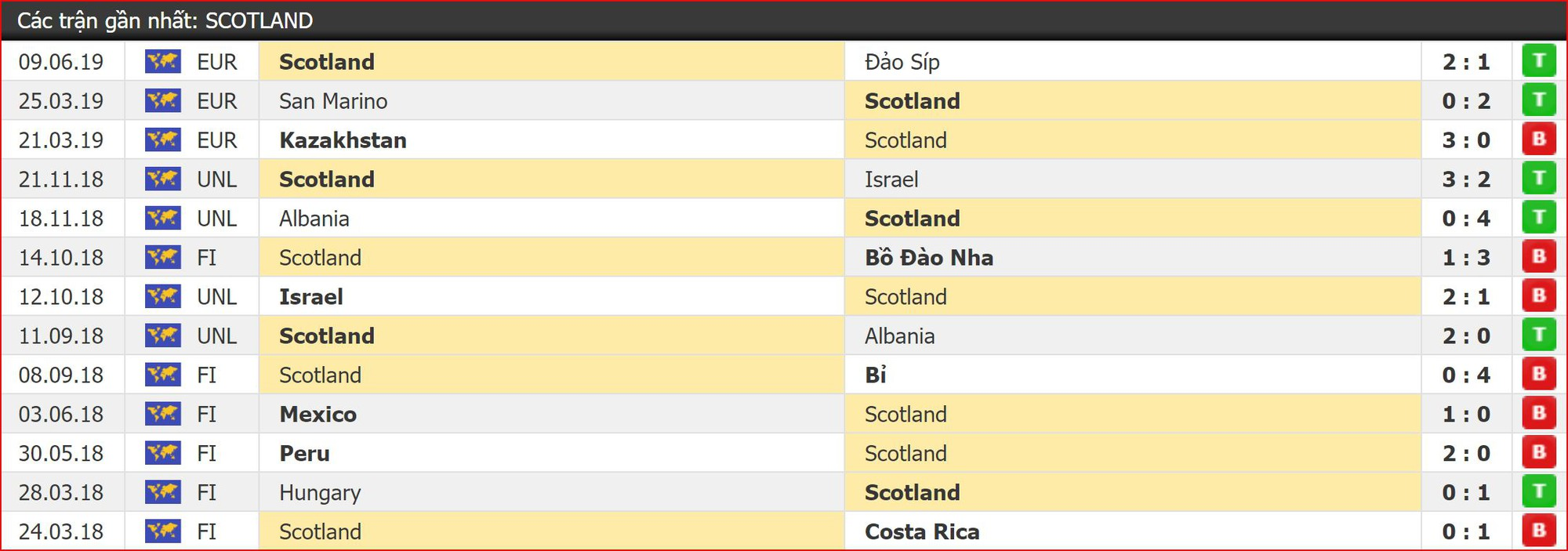 Nhận định Bỉ vs Scotland (1h45, 12/6) Vòng loại EURO 2020: Khó cản bước chân Quỷ đỏ - Ảnh 3.