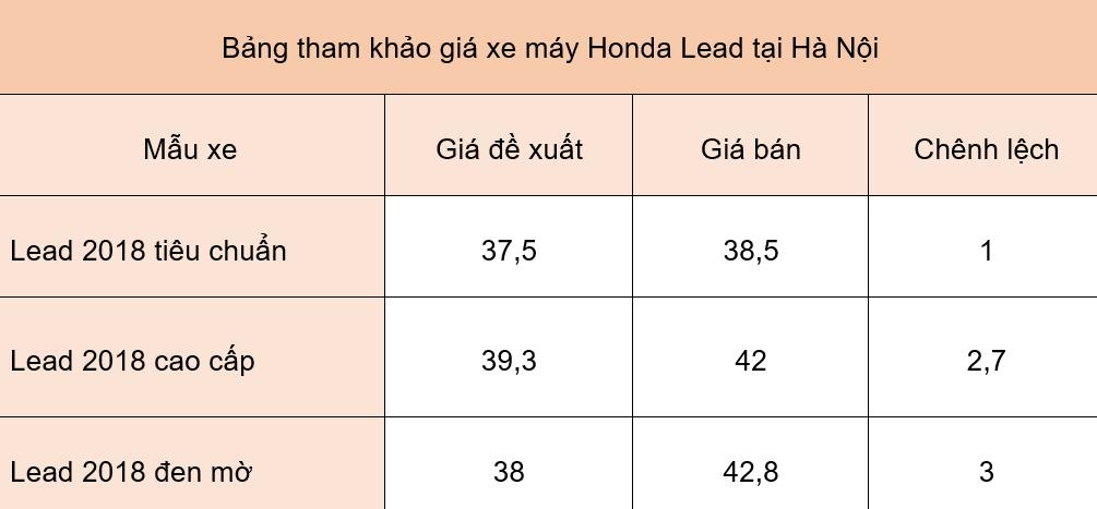 Giá xe máy Honda ngày 12/6: Dòng xe Lead 2018 tăng đến 3 triệu đồng - Ảnh 1.