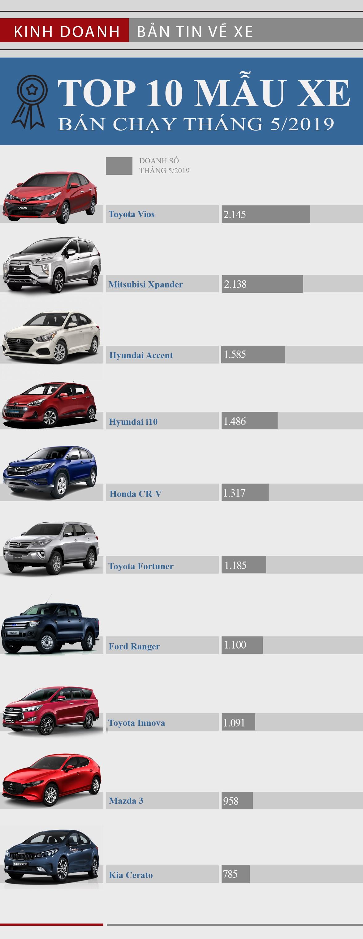 Top 10 mẫu xe bán chạy nhất tháng 5/2019: Toyota Vios bứt phá thành công - Ảnh 1.