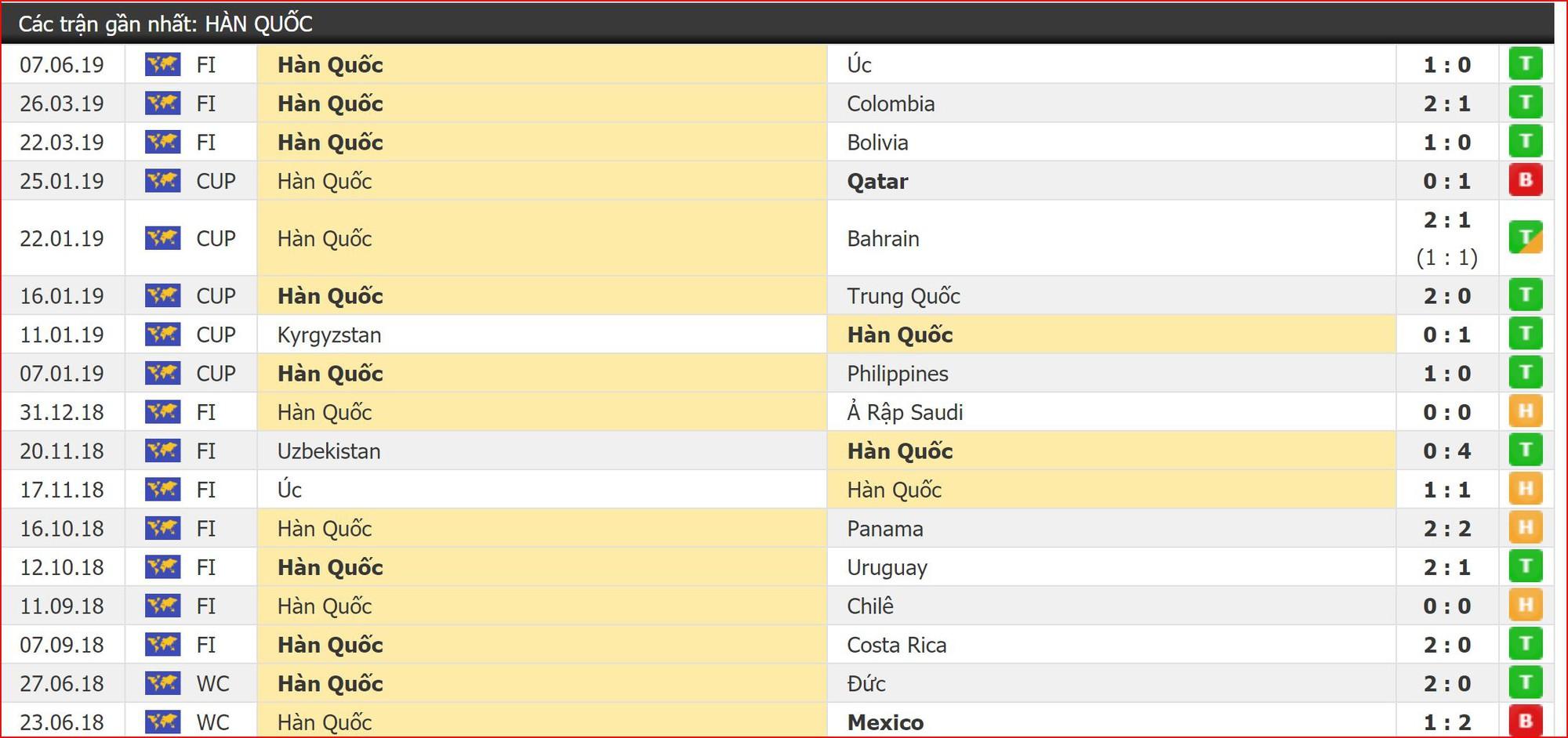 Nhận định bóng đá Hàn Quốc vs Iran (18h00, 11/6) Giao hữu trước thềm Vòng loại World Cup 2022 - Ảnh 2.