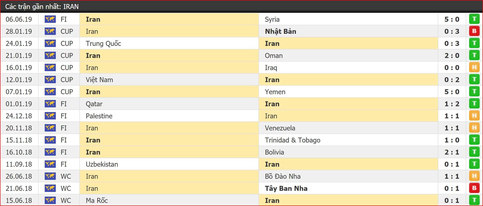 Nhận định bóng đá Hàn Quốc vs Iran (18h00, 11/6) Giao hữu trước thềm Vòng loại World Cup 2022 - Ảnh 3.
