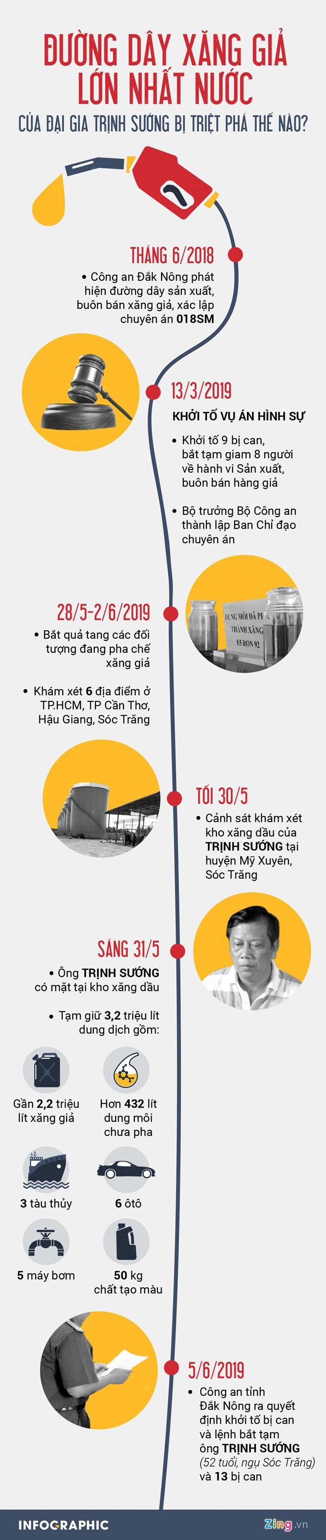 Xăng giả của đại gia Trịnh Sướng bán ra đến các tỉnh phía Bắc - Ảnh 2.