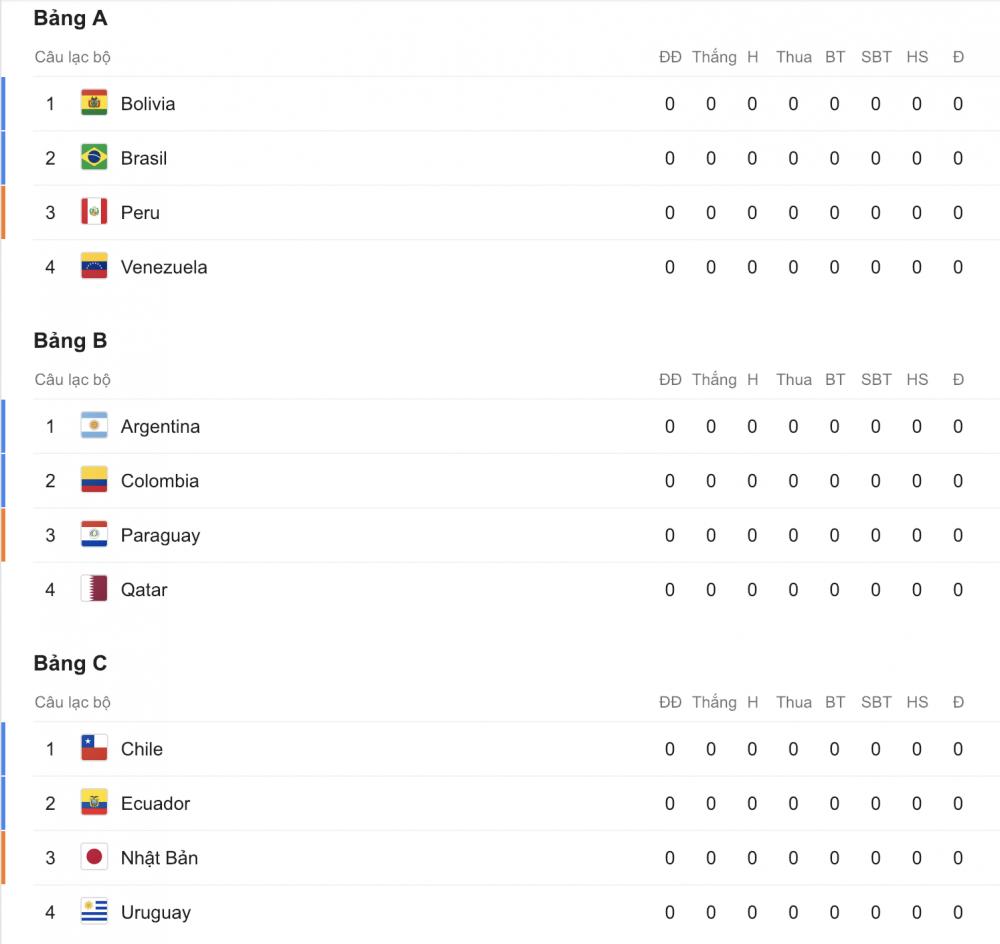 Lịch thi đấu Copa America 2019 mới nhất - Ảnh 4.