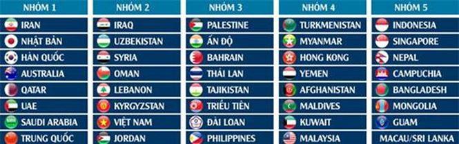 CHÍNH THỨC: Việt Nam lọt nhóm hạt giống số 2 vòng loại World Cup 2022 - Ảnh 1.