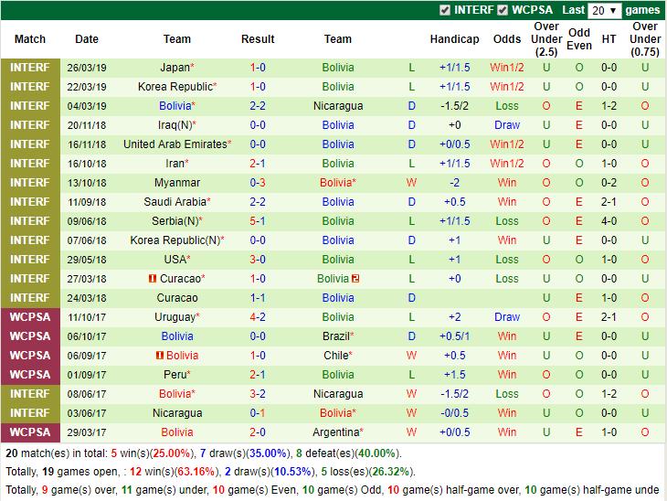 Tỉ số trực tiếp Pháp vs Bolivia, 2h00 3/6: Giao hữu quốc tế - Ảnh 2.