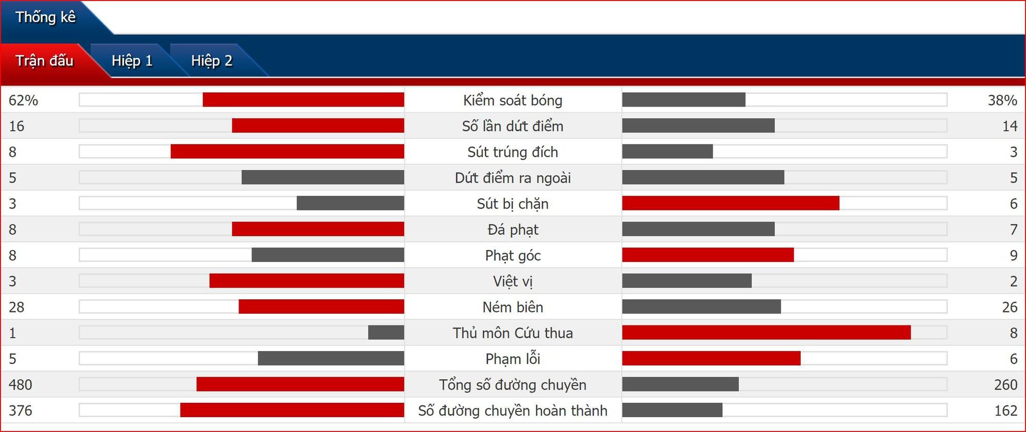 Salah tỏa sáng, Son Heung Min và Kane im tiếng, Liverpool đánh bại Tottenham để lên đỉnh châu Âu lần thứ 6 - Ảnh 2.