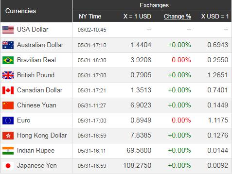 Giá USD hôm nay 3/6: Giảm theo kinh tế Mỹ  - Ảnh 1.