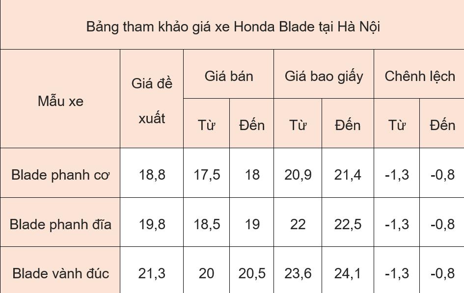 Giá xe máy Honda ngày 3/6/2019: Blade tiếp tục giảm giá kích cầu mùa hè - Ảnh 1.