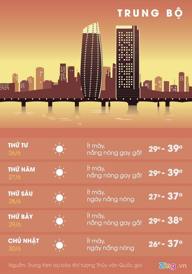 Nắng nóng gay gắt quay trở lại Bắc Bộ, kéo dài đến hết tuần - Ảnh 2.