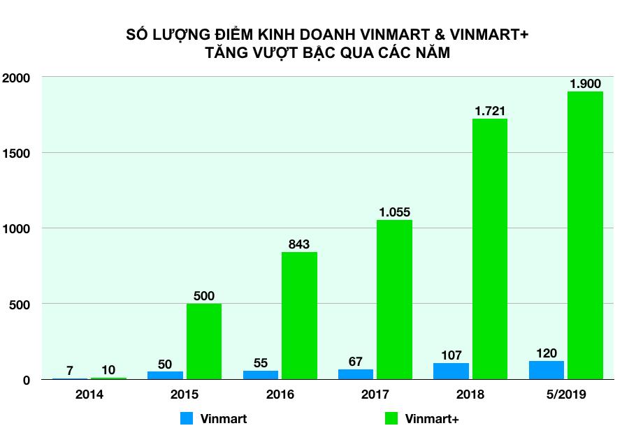Dồn dập thương vụ thâu tóm, Vingroup sẽ thống lĩnh thị trường bán lẻ Việt thế nào? - Ảnh 3.