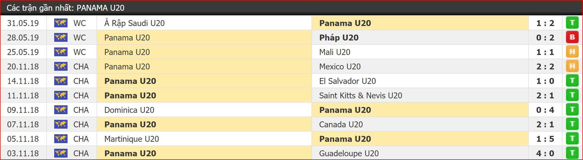 Nhận định bóng đá U20 Ukraine vs U20 Panama (22h30, 3/6) vòng 1/8 World Cup U20 - Ảnh 5.
