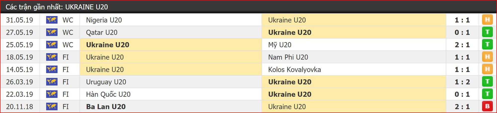Nhận định bóng đá U20 Ukraine vs U20 Panama (22h30, 3/6) vòng 1/8 World Cup U20 - Ảnh 4.