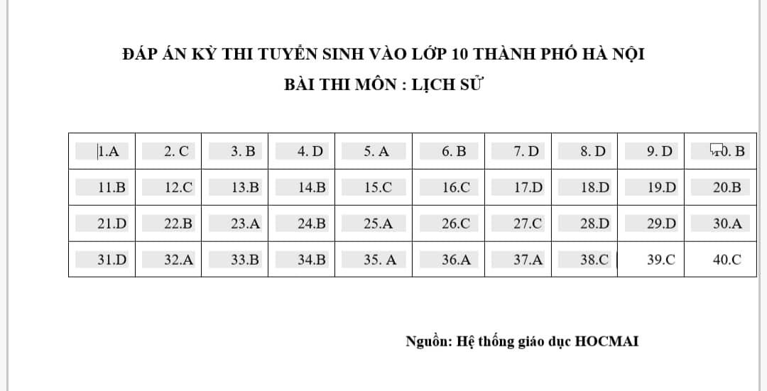 Đáp án đề thi vào lớp 10 môn Lịch sử năm 2019 ở Hà Nội, mã đề 002 - Ảnh 5.