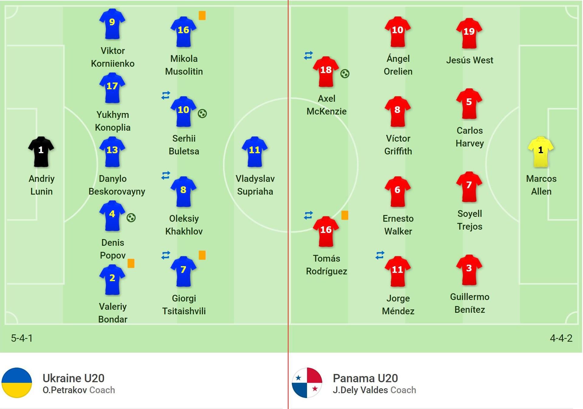Nhận định bóng đá U20 Ukraine vs U20 Panama (22h30, 3/6) vòng 1/8 World Cup U20 - Ảnh 6.