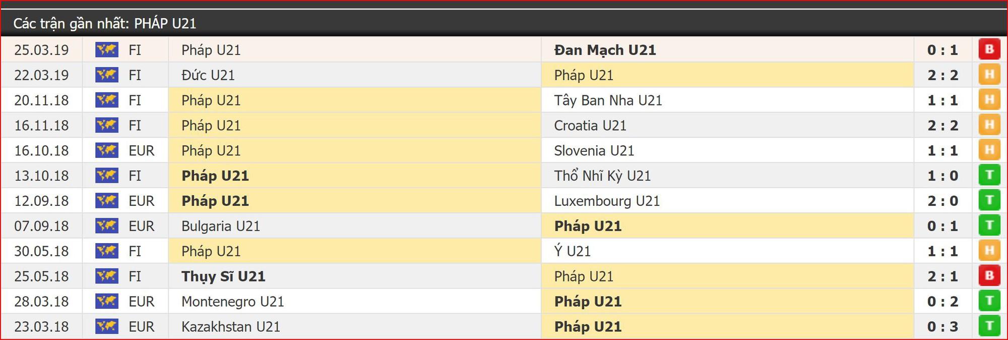 Nhận định bóng đá U21 Pháp vs U21 Bỉ (2h00, 4/6) Giao hữu trước thềm EURO U21 - Ảnh 2.