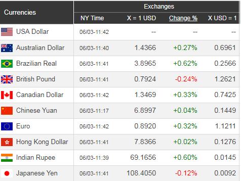Giá USD hôm nay 4/6: Liên tiếp xuống giá  - Ảnh 1.