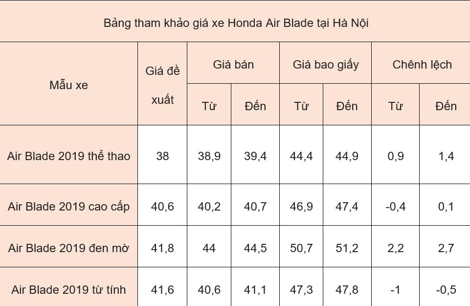 Giá xe máy Honda ngày 4/6/2019: Honda AirBlade đang có giá dưới 50 triệu đồng - Ảnh 1.