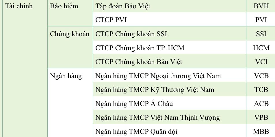 Vietcombank soán ngôi Vinamilk, đứng đầu danh sách 50 công ty niêm yết tốt nhất Việt Nam  - Ảnh 1.