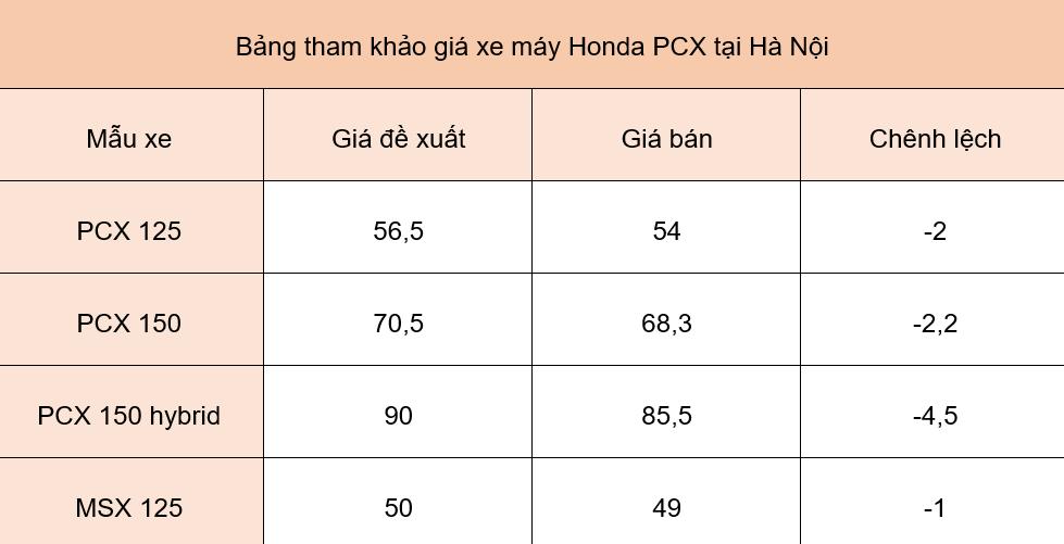 Giá xe máy Honda PCX ngày 5/6: PCX hybrid tiếp tục giảm tới 4,5 triệu đồng - Ảnh 1.