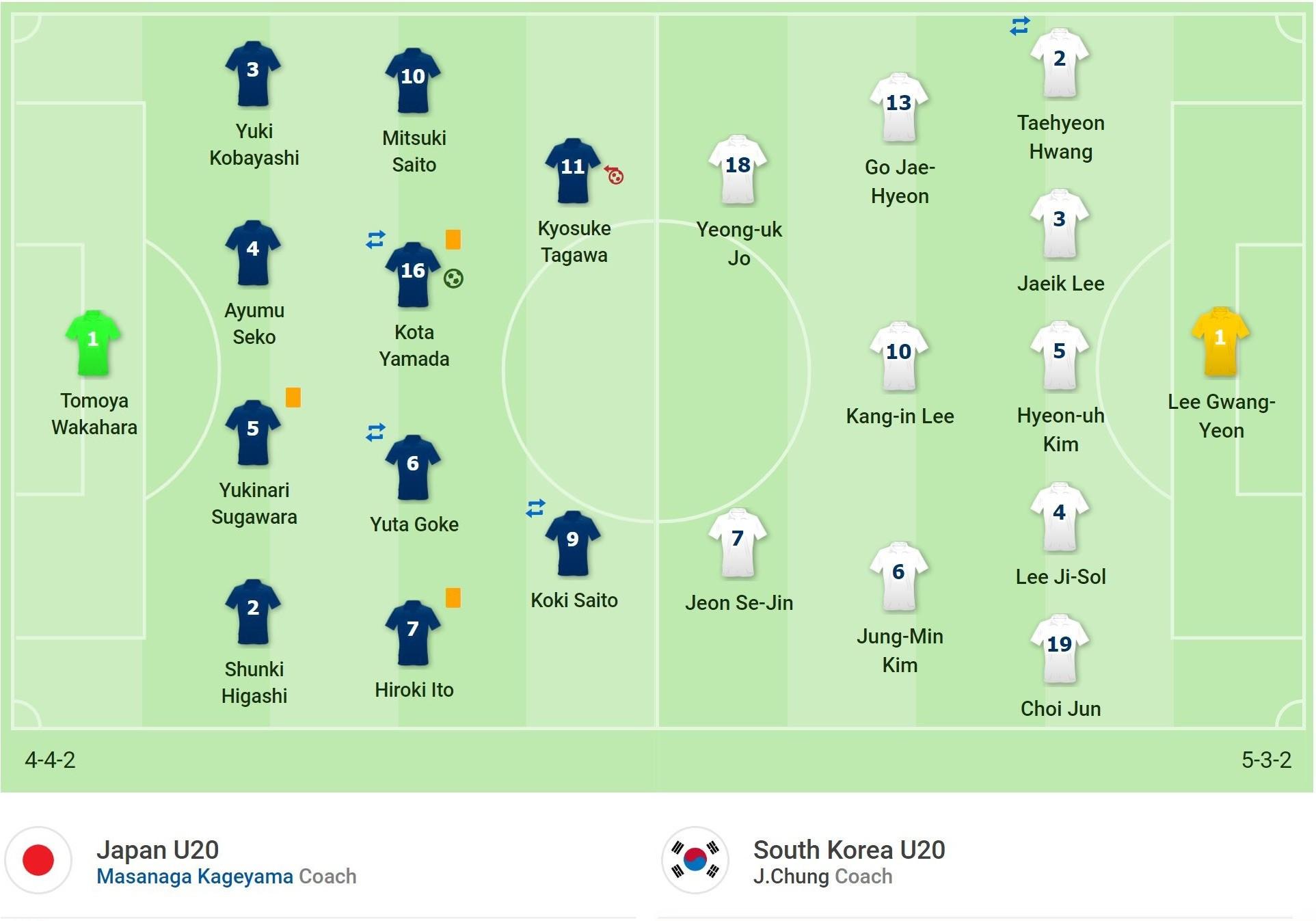 Kết quả U20 Nhật Bản vs U20 Hàn Quốc: VAR chặn đường  các Samurai trẻ, chiến binh Thái Cực có mặt ở tứ kết - Ảnh 1.