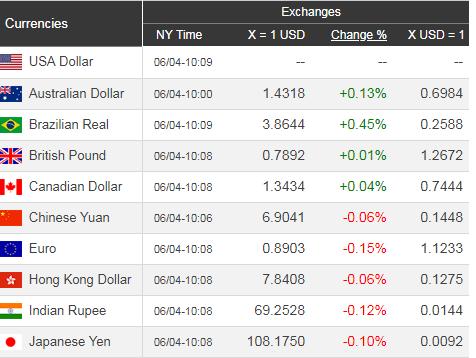 Giá USD hôm nay 5/6: Liên tục giảm nhanh  - Ảnh 1.