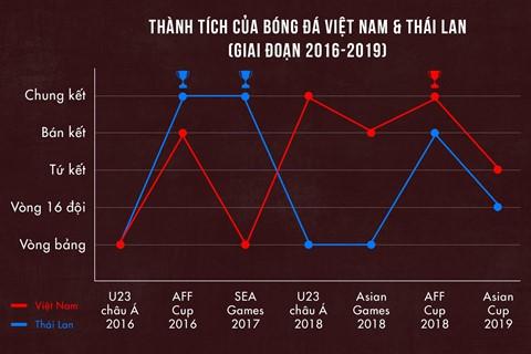 Việt Nam vs Thái Lan - người Thái không thể chấp nhận là số 2? - Ảnh 8.