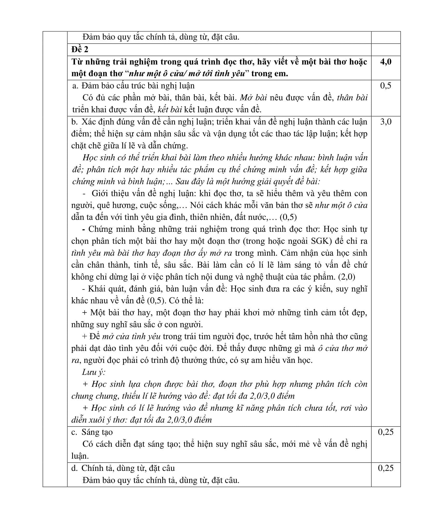 Sở GD&ĐT TP HCM công bố đáp án chính thức đề thi vào lớp 10 môn Ngữ văn - Ảnh 4.