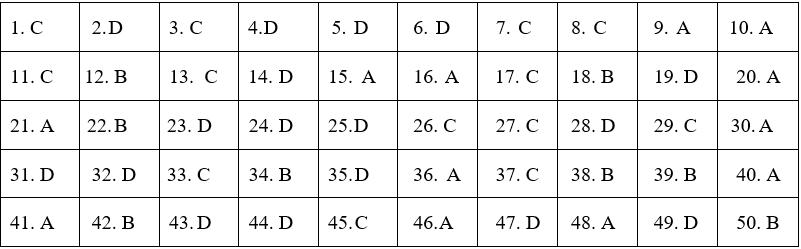 Đáp án đề thi vào lớp 10 tổ hợp môn Tiếng Anh, Lịch sử và Hóa học tỉnh Nghệ An năm 2019 - Ảnh 6.