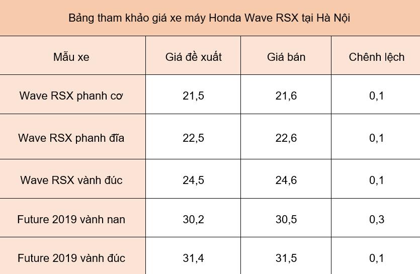 Giá xe máy Honda ngày 7/6/2019: Wave RSX tăng 100.000 đồng với các mẫu xe - Ảnh 1.