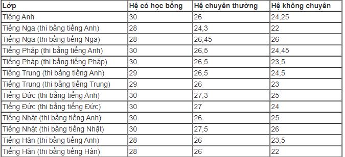 Điểm chuẩn vào lớp 10 THPT Chuyên Ngoại ngữ, Đại học Quốc gia Hà Nội năm 2019 - Ảnh 1.