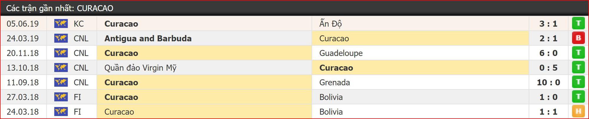 Trực tiếp tỉ số Curacao vs Việt Nam, 19h45 8/6: Chung kết Kings Cup 2019 - Ảnh 3.