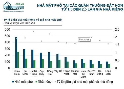 Hà Nội: Nhà đất mặt đường quận Hoàn Kiếm 500 triệu đồng/m2, vùng ven 100 triệu - Ảnh 1.