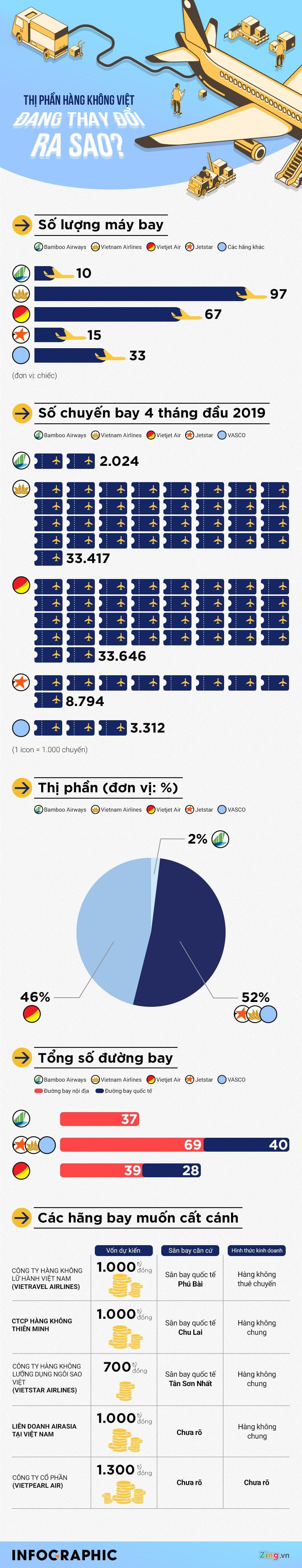 Thị trường hàng không Việt đang thay đổi ra sao? - Ảnh 1.