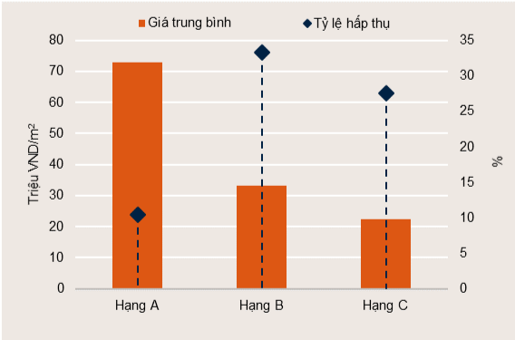 biểu đồ 2
