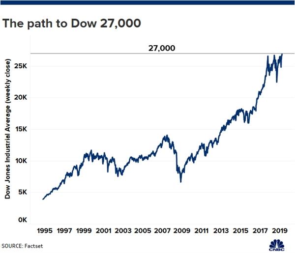 Chỉ số Dow Jones lần đầu tiên trong lịch sử vượt mốc 27.000 điểm - Ảnh 2.