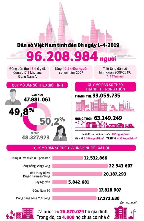 Việt Nam sẽ làm gì với tài sản dân số vàng 96 triệu người? - Ảnh 4.
