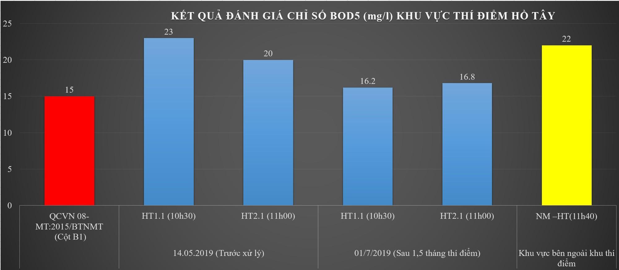 [Hồ Tây]-Hình 2 Đồ thị biểu thị nhu cầu oxy sinh hóa BOD5 giảm tiệm cận cột B1-QCVN08