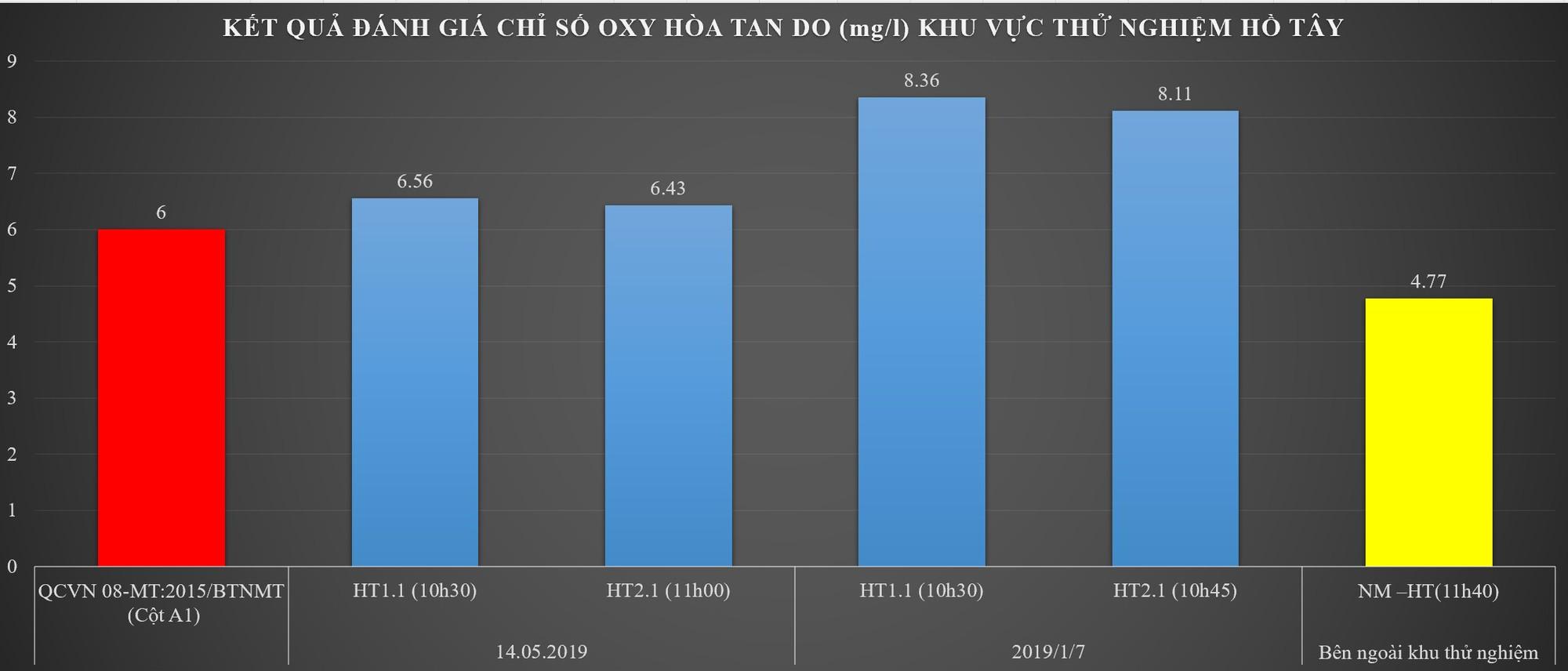 [Hồ Tây]-Hình 5 Đồ thị biểu thị hàm lượng oxy hòa tan DO tăng cao đạt cột A1-QCVN08