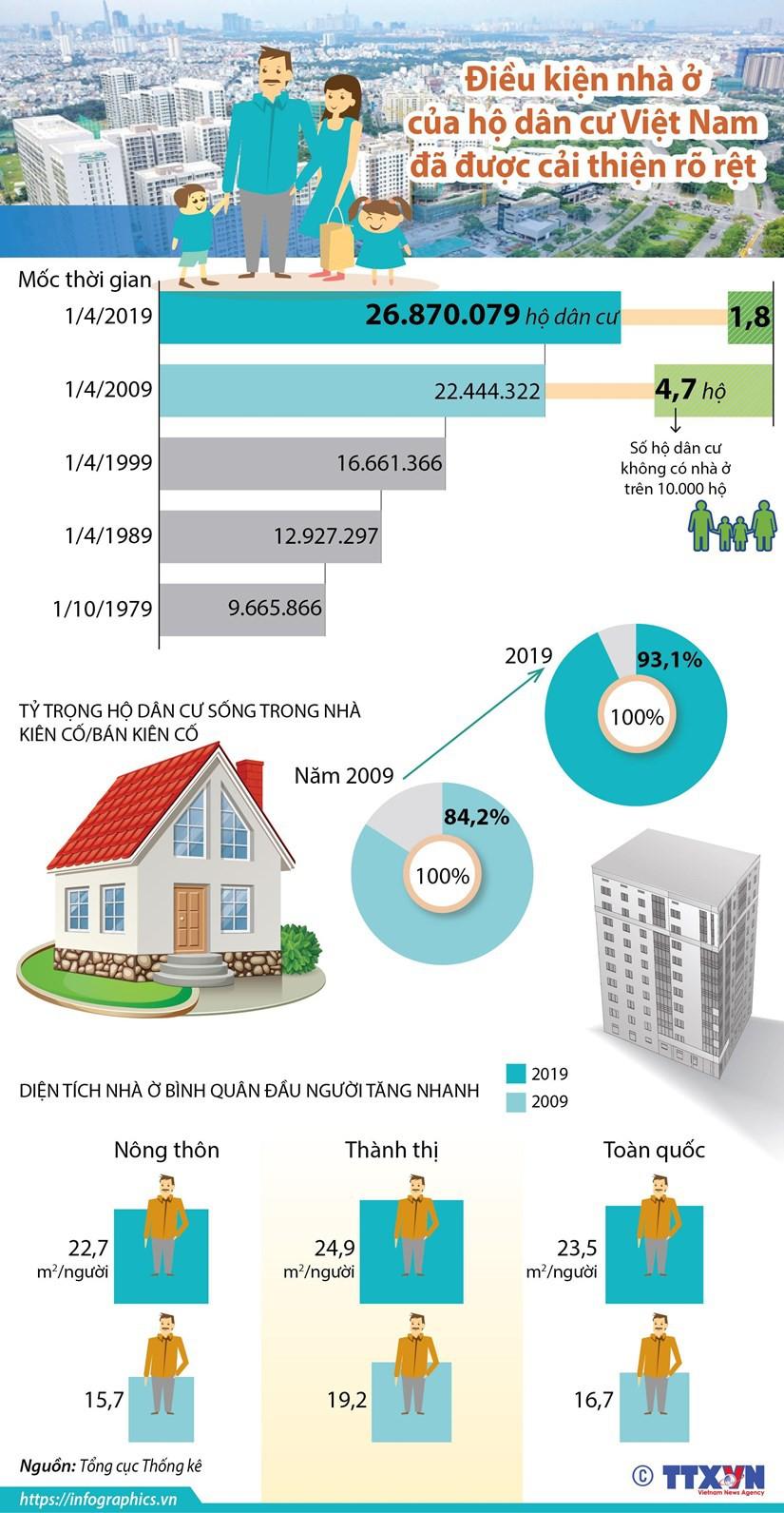 Điều kiện nhà ở của hộ dân cư Việt Nam đã được cải thiện rõ rệt - Ảnh 1.