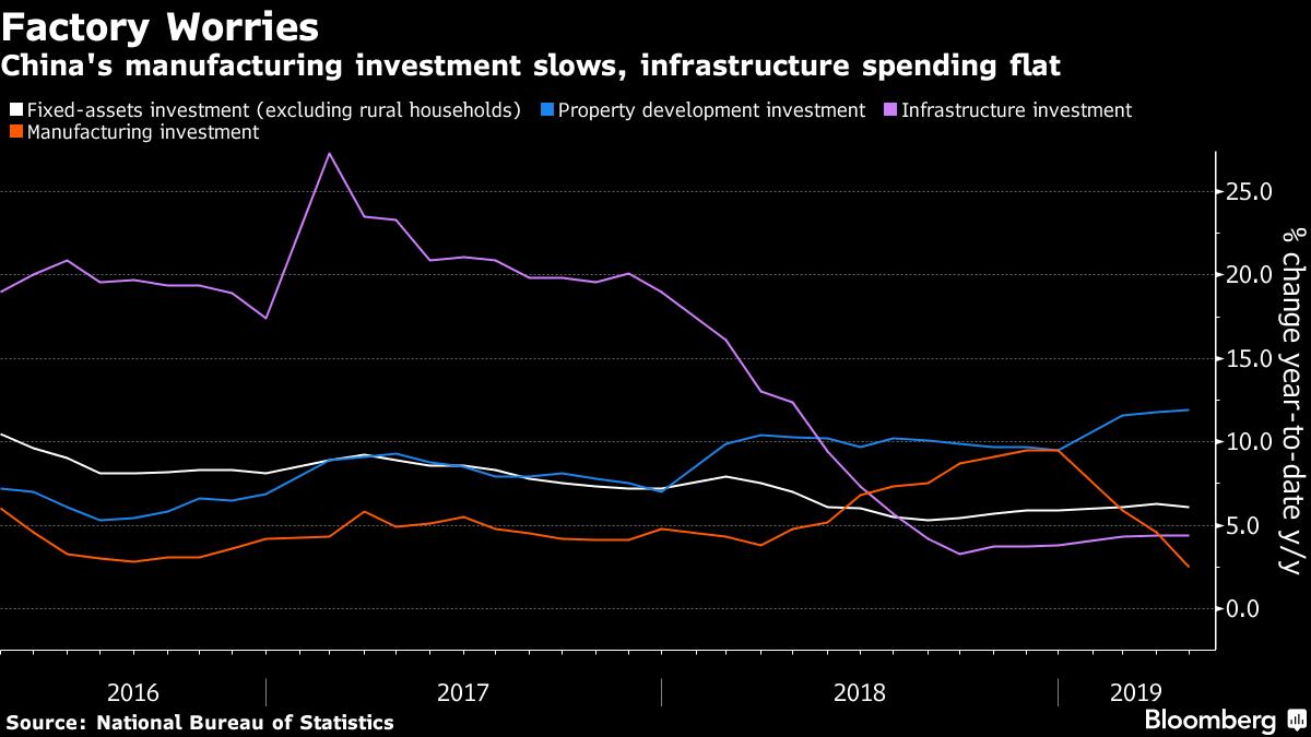 Trung Quốc chật vật ổn định kinh tế thời thương chiến - Ảnh 2.