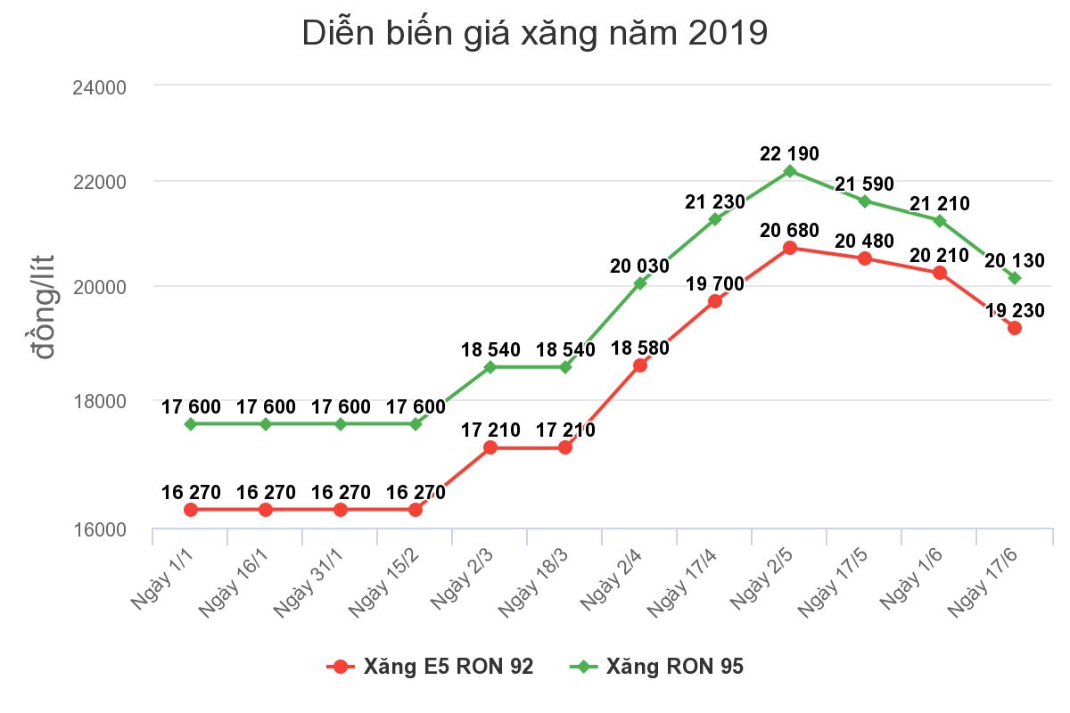 chart-1-xang-15619896672661336209126