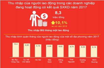 Thu nhập trung bình của lao động trong doanh nghiệp nhà nước cao hơn khu vực FDI và tư nhân - Ảnh 2.