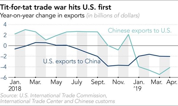 Tròn một năm chiên tranh thương mại Mỹ - Trung Quốc, bức tranh thương mại toàn cầu đã thay đổi ra sao? - Ảnh 2.